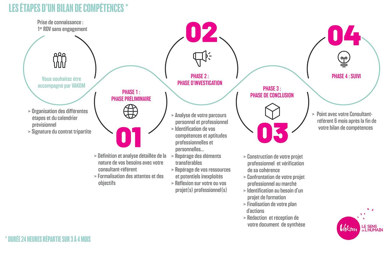 Etape-parcours-bilan-competences