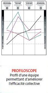 Profil d'équipe méthode OPR